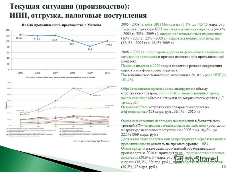 2005 - 2009 гг. рост ВРП Москвы на 73,1% до 7157,5 млрд. руб. Лидеры в структуре ВРП: оптовая и розничная торговля (44,4% - 2005 г.; 33% - 2009 г.), операции с недвижимым имуществом (16% - 2005 г.; 22% - 2009 г.) обрабатывающие производства (12,1% -