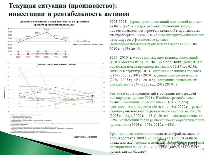 Источник: Мосгорстат 2005-2008 – бурный рост инвестиций в основной капитал на 84%, до 689,7 млрд. руб. обусловленный общим подъемом экономики и ростом вложений в производство электроэнергии. 2009-2010 - снижение притока инвестиций из-за мирового фина