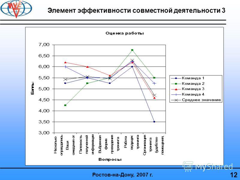12 Ростов-на-Дону, 2007 г. Элемент эффективности совместной деятельности 3