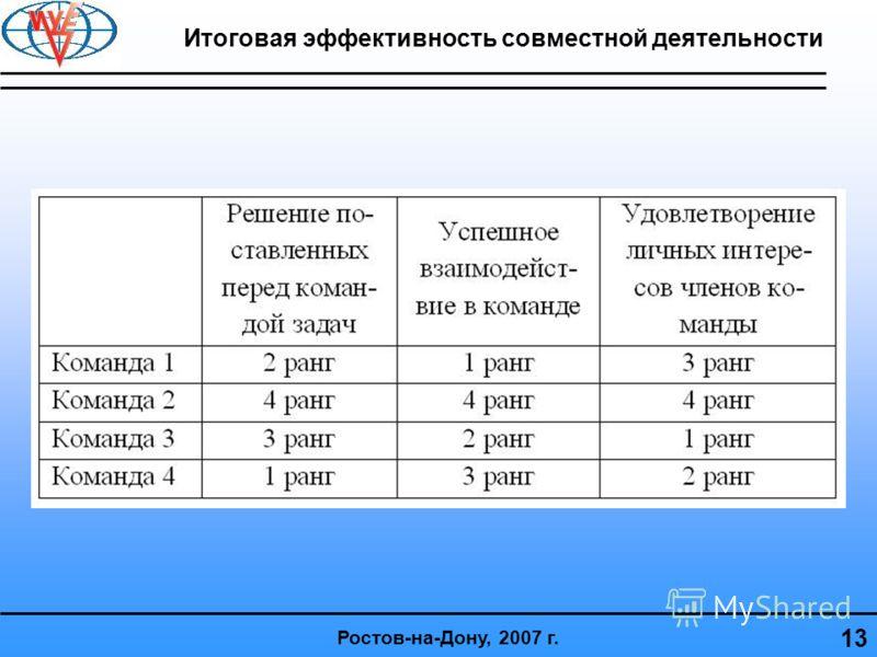 Итоговая эффективность совместной деятельности 13 Ростов-на-Дону, 2007 г.