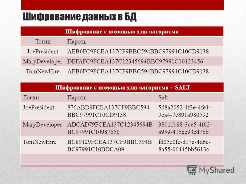 Шифрование данных в БД Шифрование с помощью хэш алгоритма ЛогинПароль JoePresidentAEB0FC9FCEA137CF9BBC594BBC97991C10CD9138 MaryDeveloperDEFAFC9FCEA137C12345694BBC97991C10123456 TomNewHireAEB0FC9FCEA137CF9BBC594BBC97991C10CD9138 Шифрование с помощью х