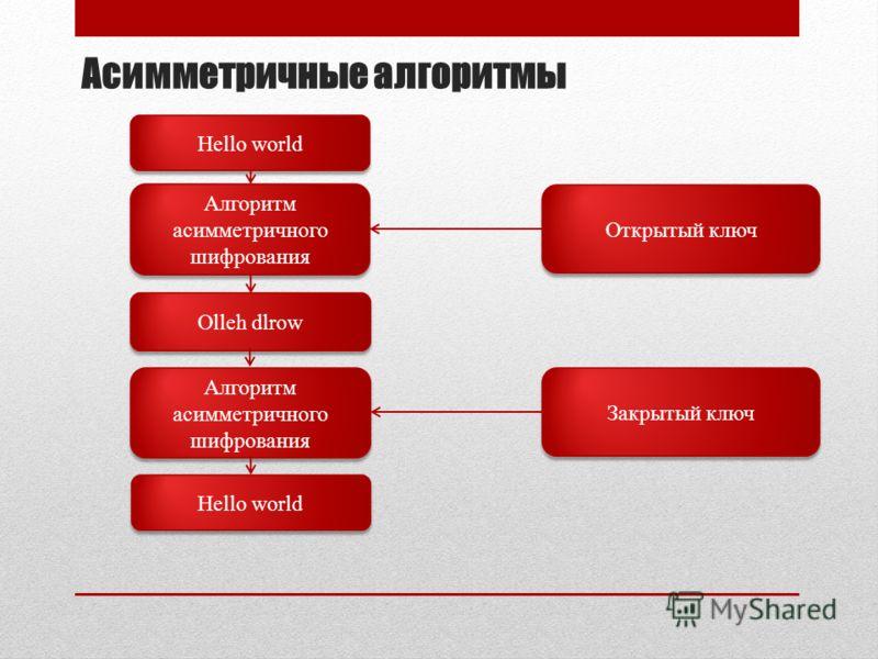 Асимметричные алгоритмы Hello world Алгоритм асимметричного шифрования Olleh dlrow Открытый ключ Hello world Алгоритм асимметричного шифрования Закрытый ключ