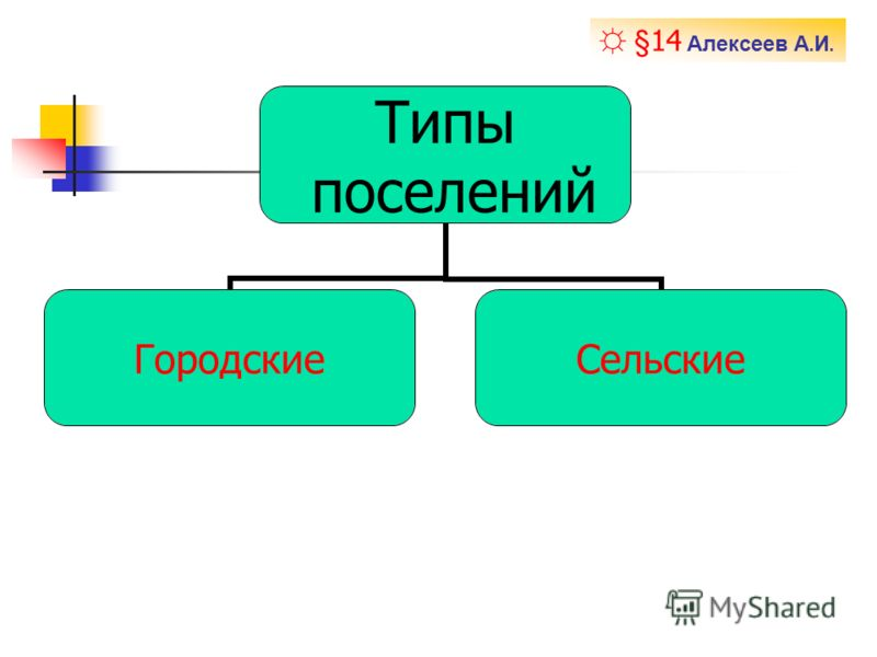 Типы поселений ГородскиеСельские § 14 Алексеев А. И.