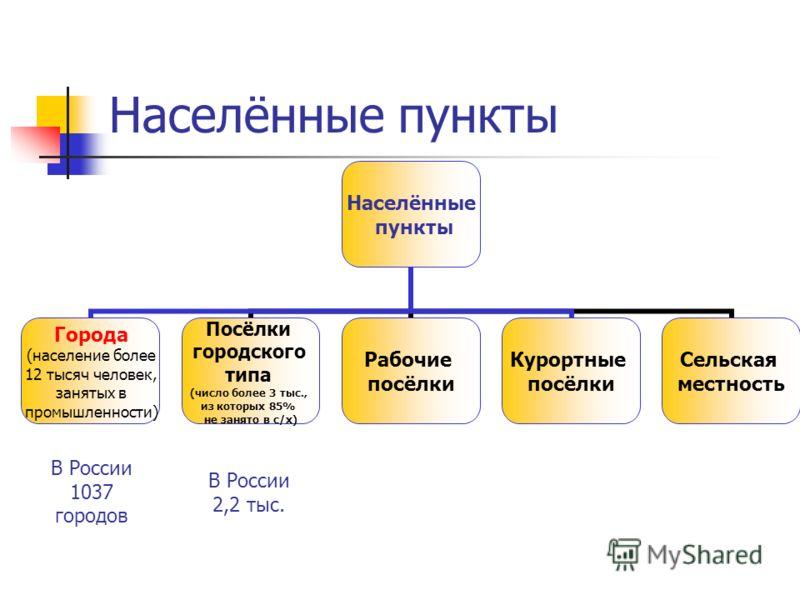 Населённые пункты Населённые пункты Города (население более 12 тысяч человек, занятых в промышленности) Посёлки городского типа (число более 3 тыс., из которых 85% не занято в с/х) Рабочие посёлки Курортные посёлки Сельская местность В России 1037 го