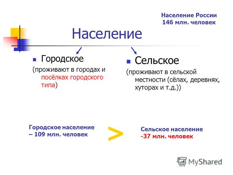 Область состав группы презентация