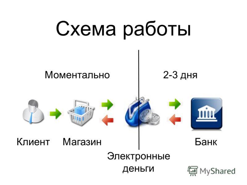 Схема работы Моментально 2-3 дня Клиент Магазин Электронные деньги Банк
