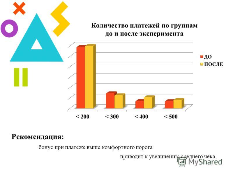Рекомендация: бонус при платеже выше комфортного порога приводит к увеличению среднего чека