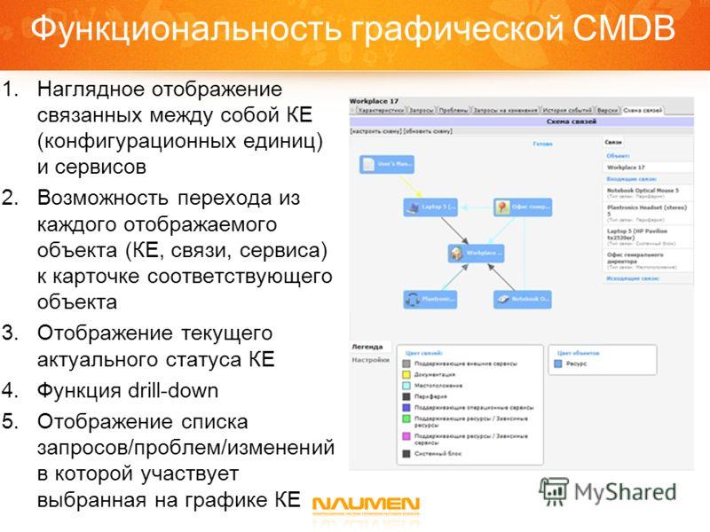 Функциональность графической CMDB 1.Наглядное отображение связанных между собой КЕ (конфигурационных единиц) и сервисов 2.Возможность перехода из каждого отображаемого объекта (КЕ, связи, сервиса) к карточке соответствующего объекта 3.Отображение тек