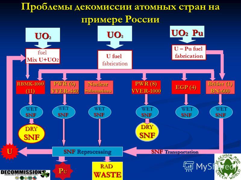 Проблемы декомиссии атомных стран на примере России fuel Mix U+UO 2 U fuel fabrication U – Pu fuel fabrication UO 2 Brider (1) BN-600 EGP (4) NuclearSubmarines PWR (6) VVER-440 RBMK-100 0 (11) UO 2 Pu UO 2 WETSNFWETSNFWETSNF PWR (8) VVER-1000 WETSNFW