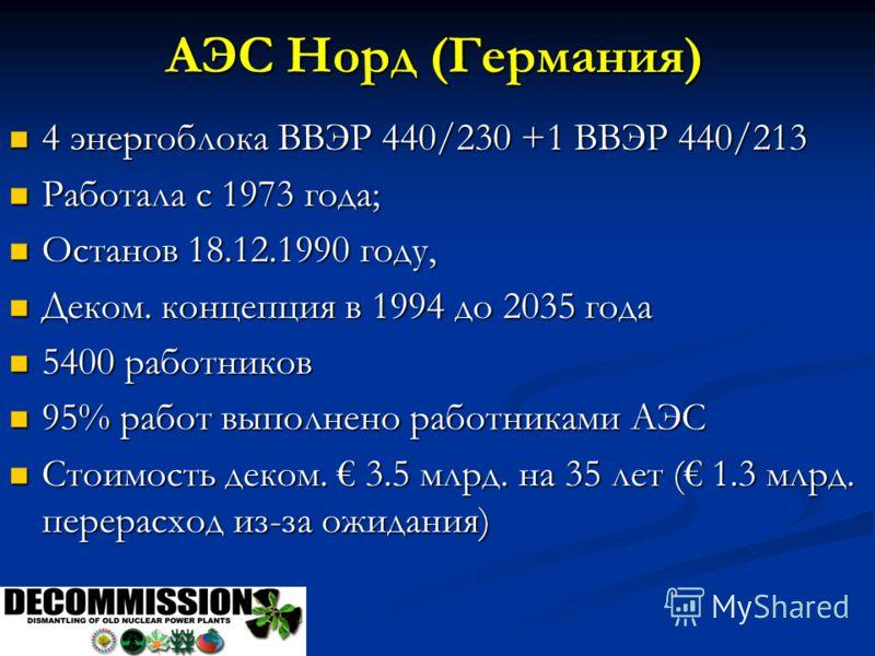 АЭС Норд (Германия) 4 энергоблока ВВЭР 440/230 +1 ВВЭР 440/213 4 энергоблока ВВЭР 440/230 +1 ВВЭР 440/213 Работала с 1973 года; Работала с 1973 года; Останов 18.12.1990 году, Останов 18.12.1990 году, Деком. концепция в 1994 до 2035 года Деком. концеп