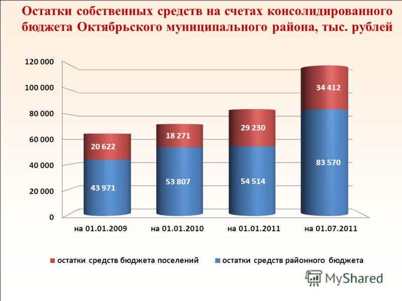 12 Остатки собственных средств на счетах консолидированного бюджета Октябрьского муниципального района, тыс. рублей