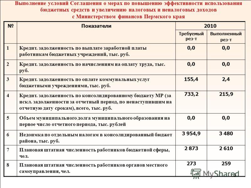 4 Показатели2010 Требуемый рез-т Выполненный рез-т 1Кредит. задолженность по выплате заработной платы работникам бюджетных учреждений, тыс. руб. 0,0 2Кредит. задолженность по начислениям на оплату труда, тыс. руб. 0,0 3Кредит. задолженность по оплате