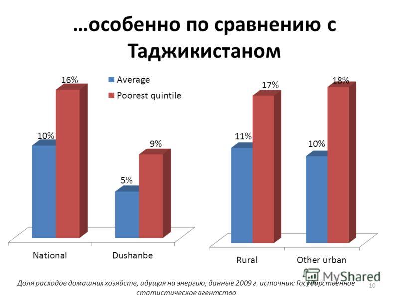 10 …особенно по сравнению с Таджикистаном Доля расходов домашних хозяйств, идущая на энергию, данные 2009 г. источник: Государственное статистическое агентство