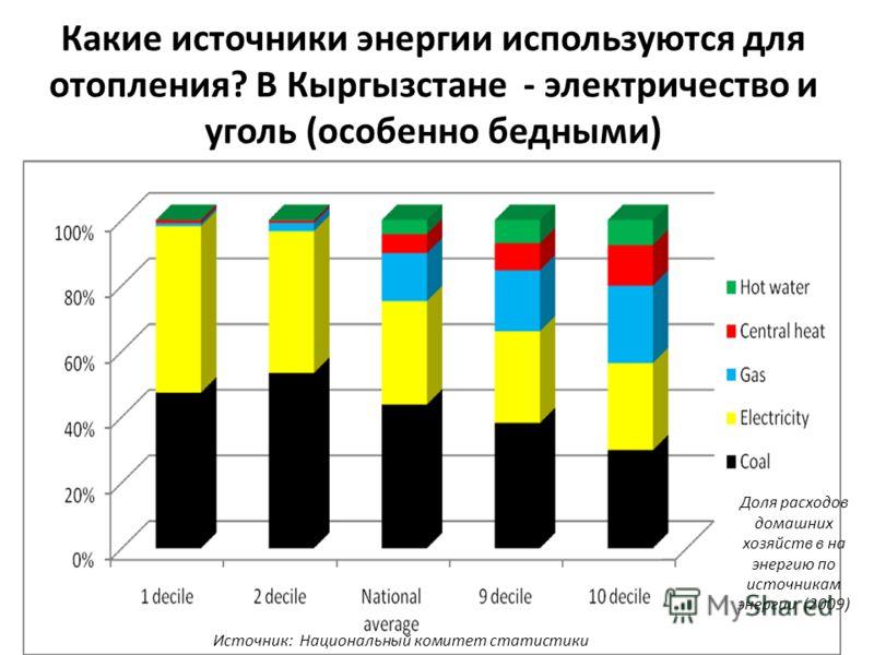 Какие источники энергии используются для отопления? В Кыргызстане - электричество и уголь (особенно бедными) Доля расходов домашних хозяйств в на энергию по источникам энергии (2009) Источник: Национальный комитет статистики