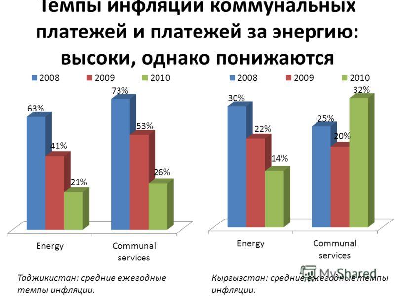Темпы инфляции коммунальных платежей и платежей за энергию: высоки, однако понижаются Таджикистан: средние ежегодные темпы инфляции. Кыргызстан: средние ежегодные темпы инфляции.