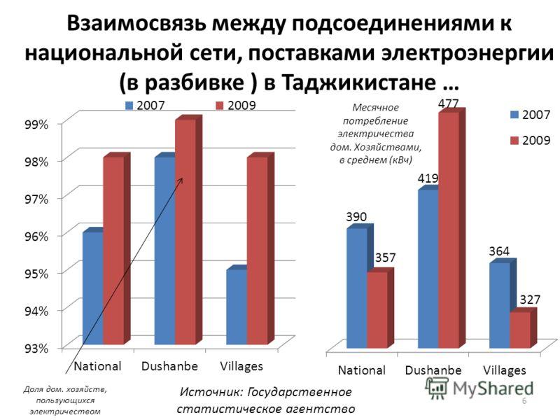 6 Взаимосвязь между подсоединениями к национальной сети, поставками электроэнергии (в разбивке ) в Таджикистане … Месячное потребление электричества дом. Хозяйствами, в среднем (кВч) Доля дом. хозяйств, пользующихся электричеством Источник: Государст
