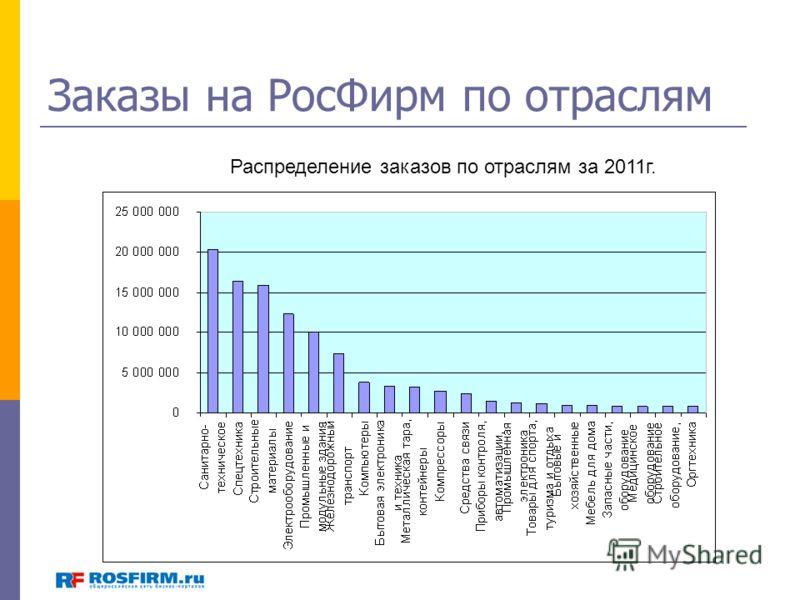 Заказы на РосФирм по отраслям Распределение заказов по отраслям за 2011г.