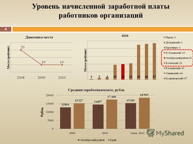 Уровень начисленной заработной платы работников организаций 4