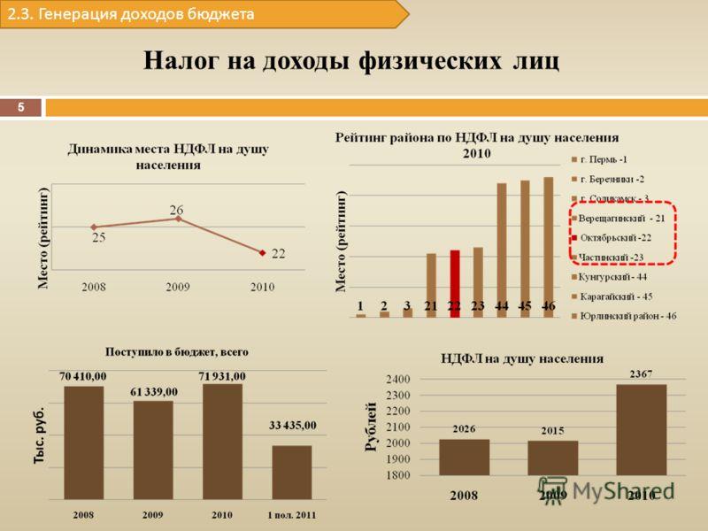 Налог на доходы физических лиц 2.3. Генерация доходов бюджета 5