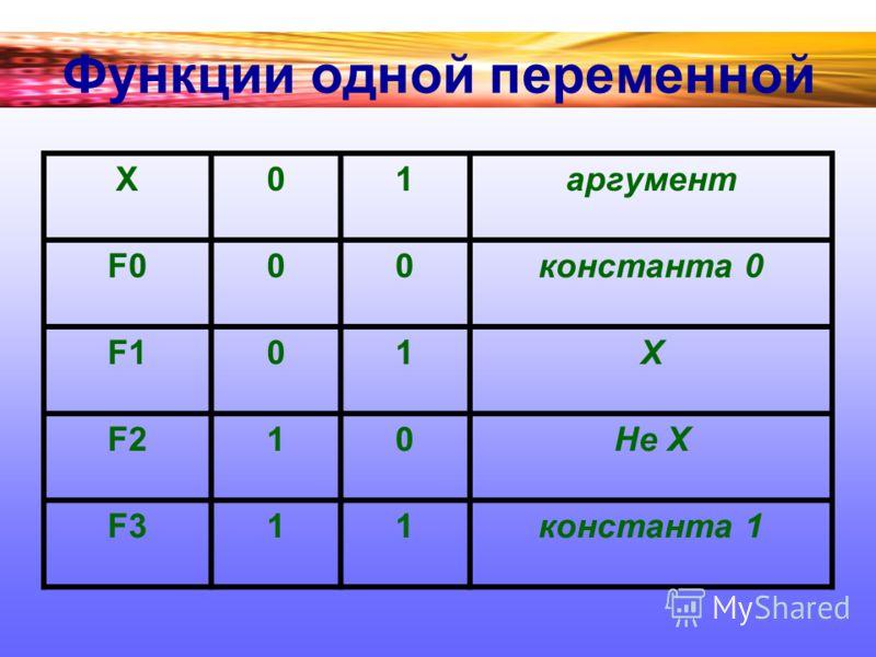 Функции одной переменной Х01 аргумент F000 константа 0 F101Х F210Не Х F311 константа 1