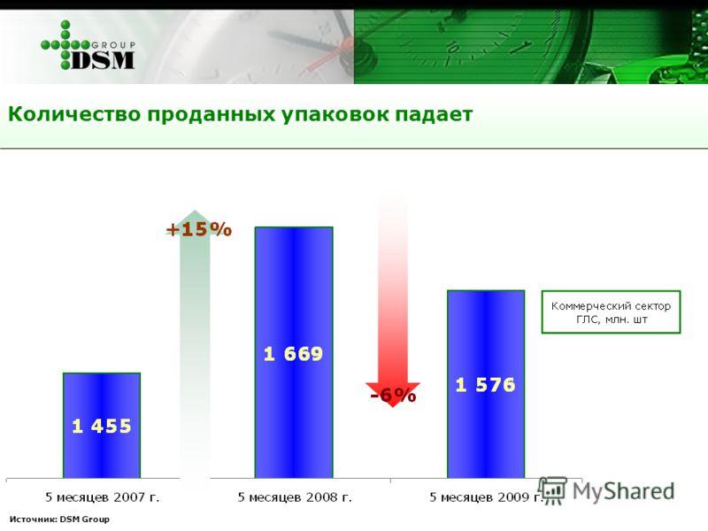 Количество проданных упаковок падает Источник: DSM Group