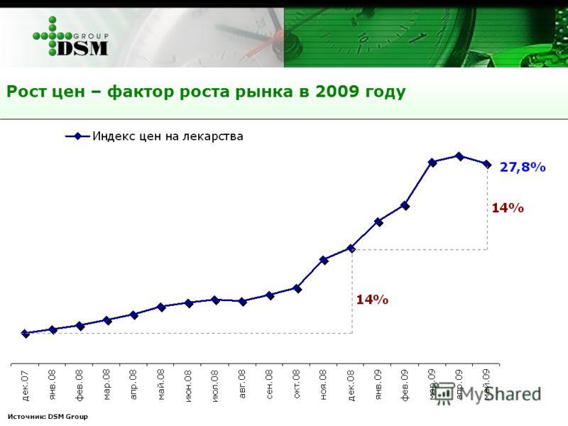 Рост цен – фактор роста рынка в 2009 году Источник: DSM Group