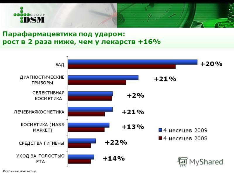 Парафармацевтика под ударом: рост в 2 раза ниже, чем у лекарств +16% Источник: DSM Group