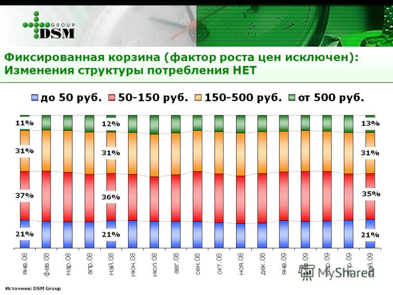 Фиксированная корзина (фактор роста цен исключен): Изменения структуры потребления НЕТ Источник: DSM Group