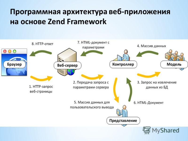 Программная архитектура веб-приложения на основе Zend Framework