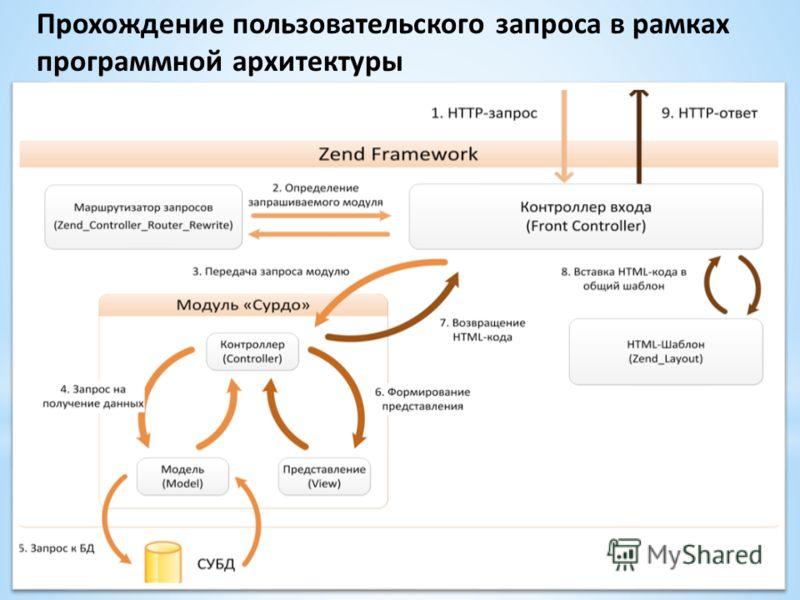Прохождение пользовательского запроса в рамках программной архитектуры