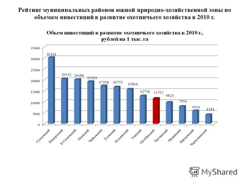 Рейтинг муниципальных районов южной природно-хозяйственной зоны по объемам инвестиций в развитие охотничьего хозяйства в 2010 г.