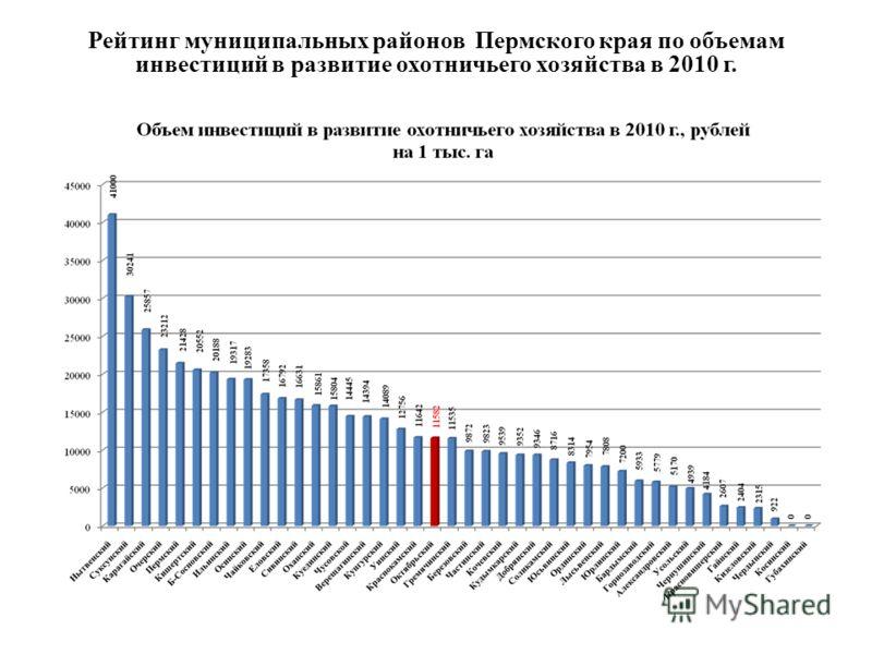 Рейтинг муниципальных районов Пермского края по объемам инвестиций в развитие охотничьего хозяйства в 2010 г.