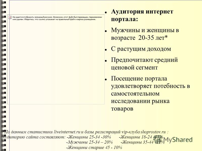 *По данным статистики liveinternet.ru и базы регистраций vip-клуба shoprostov.ru : Аудиторию сайта составляют: -Женщины 25-34 -30% -Женщины 18-24 -25% -Мужчины 25-34 – 20% -Женщины 35-44 -15% -Женщины старше 45 - 10% Аудитория интернет портала: Мужчи