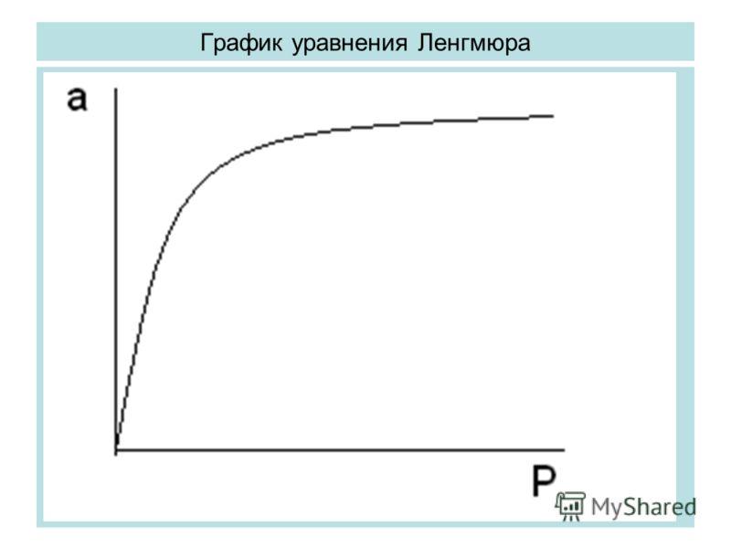 График уравнения Ленгмюра