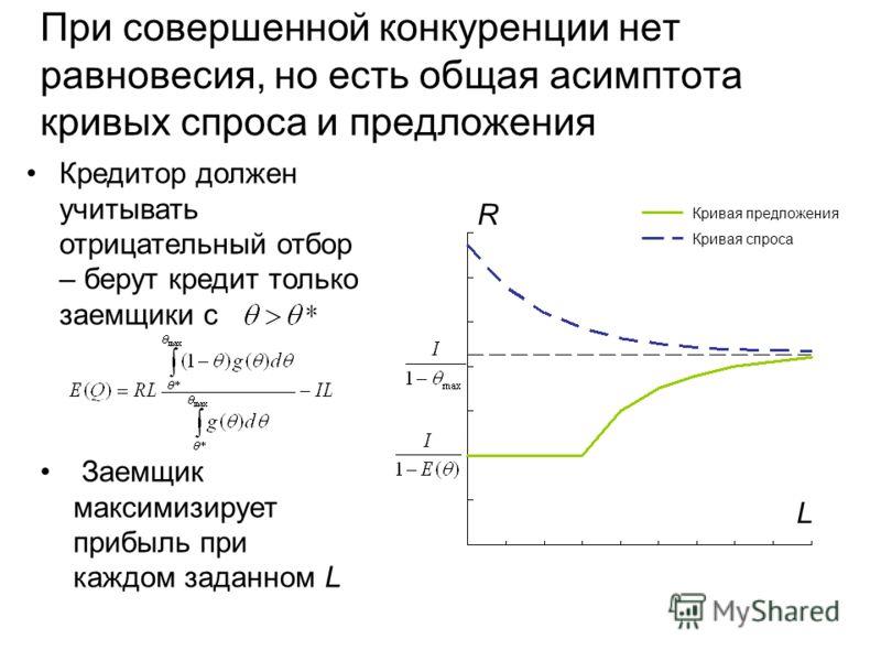 При совершенной конкуренции нет равновесия, но есть общая асимптота кривых спроса и предложения Кривая спроса Кривая предложения Кредитор должен учитывать отрицательный отбор – берут кредит только заемщики с R L Заемщик максимизирует прибыль при кажд