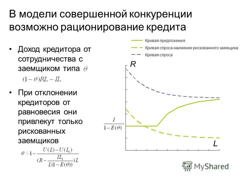 В модели совершенной конкуренции возможно рационирование кредита R L Кривая спроса наименее рискованного заемщика Кривая спроса Кривая предложения При отклонении кредиторов от равновесия они привлекут только рискованных заемщиков Доход кредитора от с