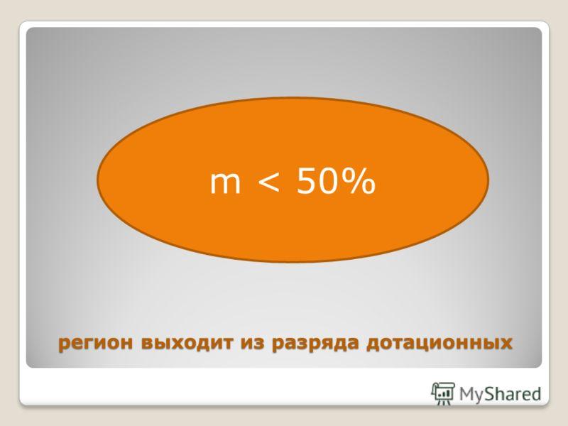 регион выходит из разряда дотационных m < 50%