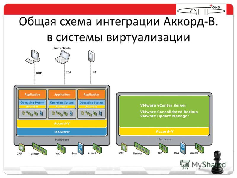 Общая схема интеграции Аккорд-В. в системы виртуализации