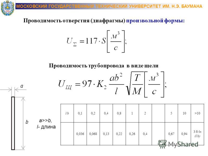 Проводимость отверстия (диафрагмы) произвольной формы: Проводимость трубопровода в виде щели a>>b, l- длина l/b0,10,20,40,812510>10 0,0360,0680,130,220,260,40,670,94 3/8·ln (l/b)