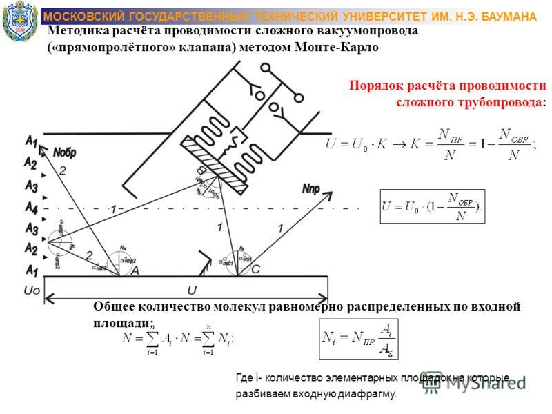Методика расчёта проводимости сложного вакуумапровода («прямопролётного» клапана) методом Монте-Карло Порядок расчёта проводимости сложного трубопровода: Общее количество молекул равномерно распределенных по входной площади: Где i- количество элемент