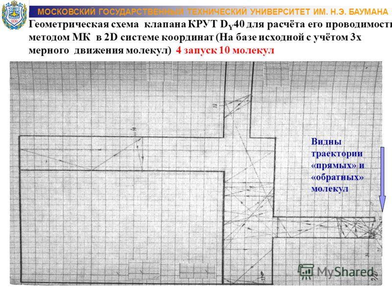 МОСКОВСКИЙ ГОСУДАРСТВЕННЫЙ ТЕХНИЧЕСКИЙ УНИВЕРСИТЕТ ИМ. Н.Э. БАУМАНА Геометрическая схема клапана КРУТ D Y 40 для расчёта его проводимости методом МК в 2D системе координат (На базе исходной с учётом 3 х мерного движения молекул) 4 запуск 10 молекул В