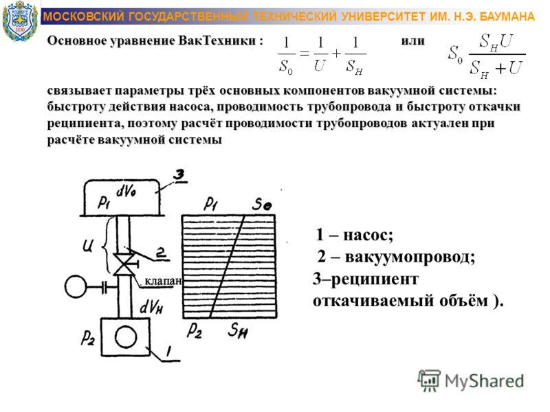 Основное уравнение Вак Техники : или связывает параметры трёх основных компонентов вакуумной системы: быстроту действия насоса, проводимость трубопровода и быстроту откачки реципиента, поэтому расчёт проводимости трубопроводов актуален при расчёте ва