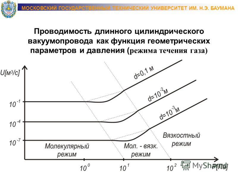 Проводимость длинного цилиндрического вакуумапровода как функция геометрических параметров и давления ( режима течения газа) МОСКОВСКИЙ ГОСУДАРСТВЕННЫЙ ТЕХНИЧЕСКИЙ УНИВЕРСИТЕТ ИМ. Н.Э. БАУМАНА