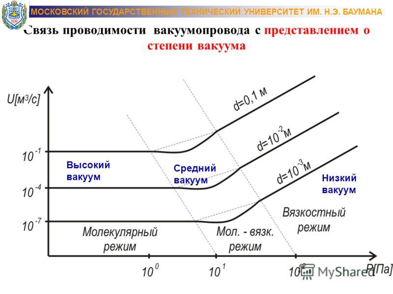 Связь проводимости вакуумапровода с представлением о степени вакуума Низкий вакуум Высокий вакуум Средний вакуум МОСКОВСКИЙ ГОСУДАРСТВЕННЫЙ ТЕХНИЧЕСКИЙ УНИВЕРСИТЕТ ИМ. Н.Э. БАУМАНА