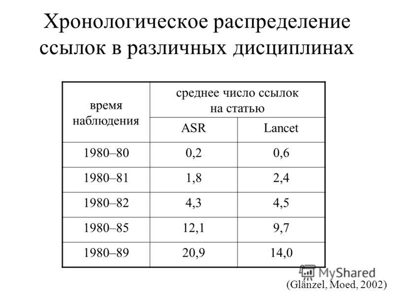 Хронологическое распределение ссылок в различных дисциплинах время наблюдения среднее число ссылок на статью ASRLancet 1980–800,20,6 1980–811,82,4 1980–824,34,5 1980–8512,19,7 1980–8920,914,0 (Glänzel, Moed, 2002)