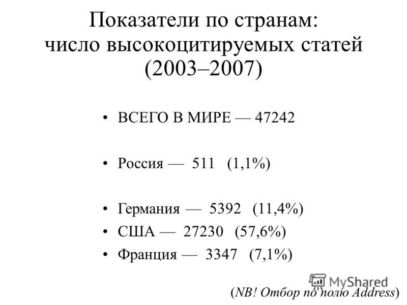 Показатели по странам: число высоко цитируемых статей (2003–2007) ВСЕГО В МИРЕ 47242 Россия 511 (1,1%) Германия 5392 (11,4%) США 27230 (57,6%) Франция 3347 (7,1%) (NB! Отбор по полю Address)