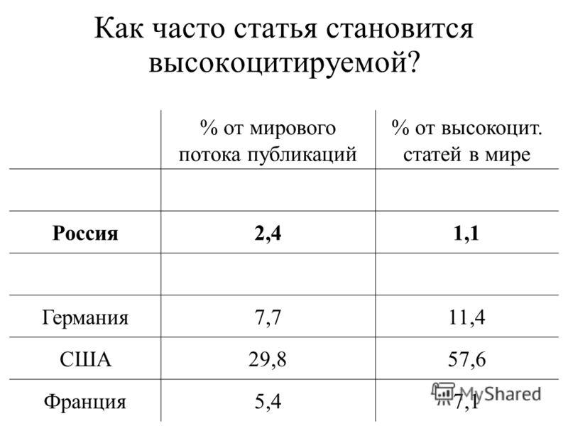 Как часто статья становится высоко цитируемой? % от мирового потока публикаций % от высоко цит. статей в мире Россия 2,41,1 Германия 7,711,4 США29,857,6 Франция 5,47,1