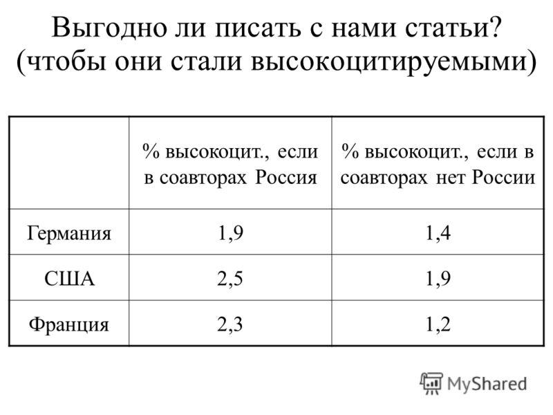 Выгодно ли писать с нами статьи? (чтобы они стали высоко цитируемыми) % высоко цит., если в соавторах Россия % высоко цит., если в соавторах нет России Германия 1,91,4 США2,51,9 Франция 2,31,2