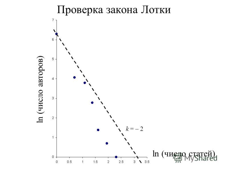 ln (число авторов) ln (число статей) Проверка закона Лотки k = – 2