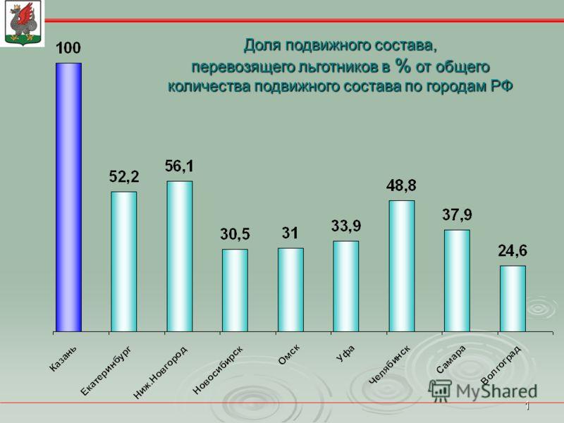 1 Доля подвижного состава, перевозящего льготников в % от общего количества подвижного состава по городам РФ